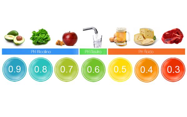 Dieta do PH para perder peso com todo pique