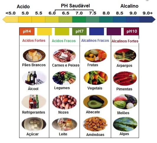 Alimentos prejudiciais à saúde